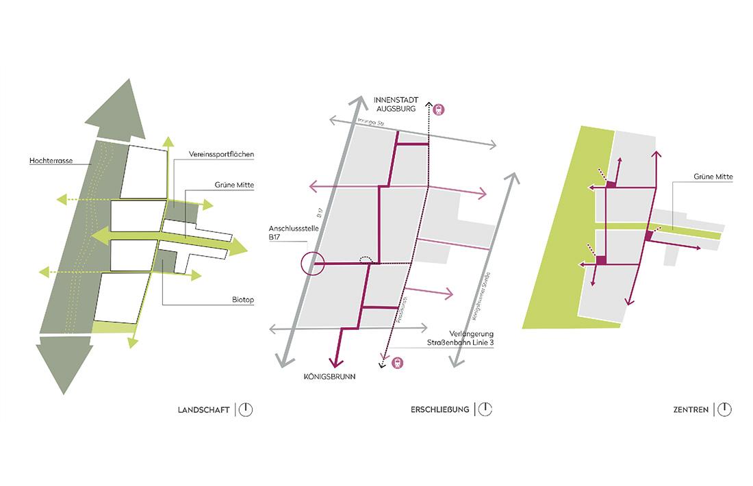 06_HNS-Diagramme_ Raumposition/ scheuvens + wachten plus / WGF/ Runge IVPP